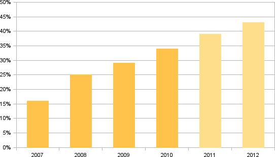 Diagrammi: yritysblogit USA:ssa 2007-2012